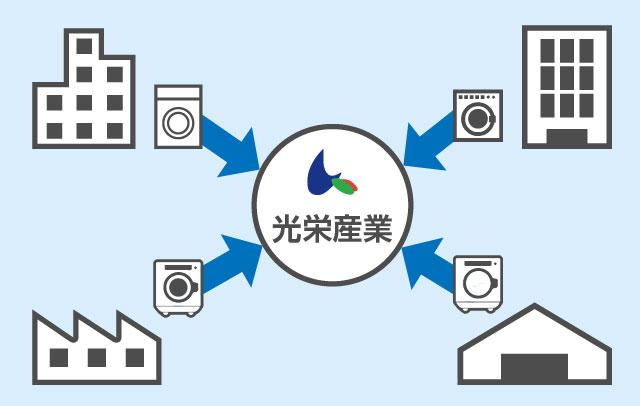 中古機ネットワークイメージ図
